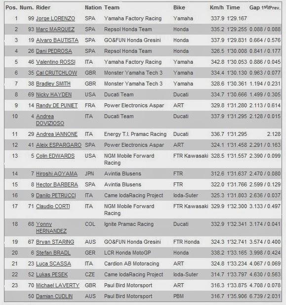 Hasil Free Practice 1 MotoGP Phillip Island Australia 2013