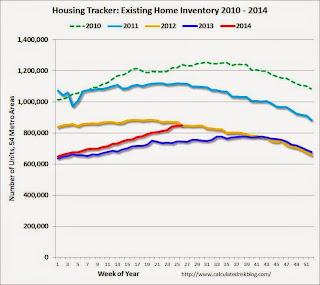 Weekly Update: Housing Tracker Existing Home Inventory up 13.6% YoY on July 7th