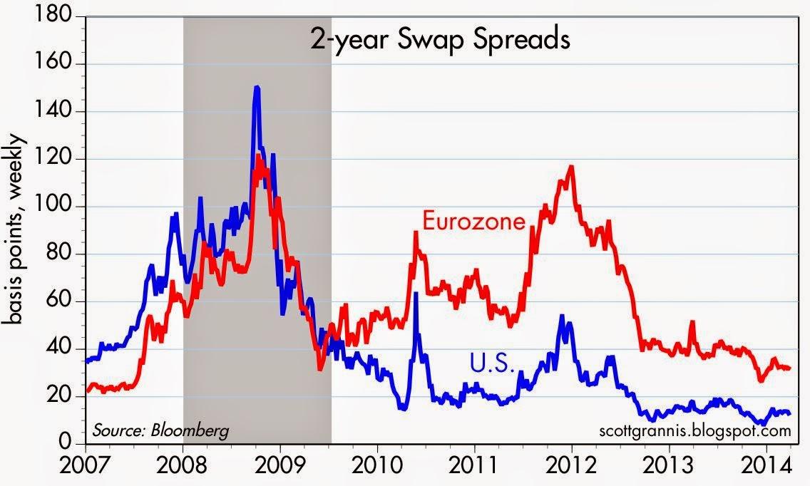 Swap spread trading strategy