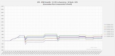 SPX Short Options Straddle Equity Curves - 52 DTE - IV Rank > 50 - Risk:Reward 25% Exits