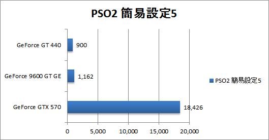 図5.1 PSO2ベンチマーク結果