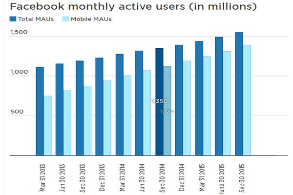 Số Lượng Người Dùng Của Mạng Xã Hội Facebook Vượt Ngưỡng 1,5 Tỷ