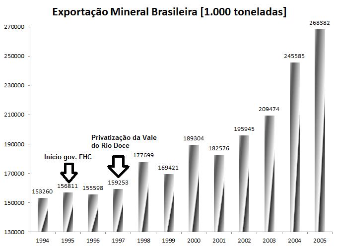 Exportação de bens minerais no Brasil