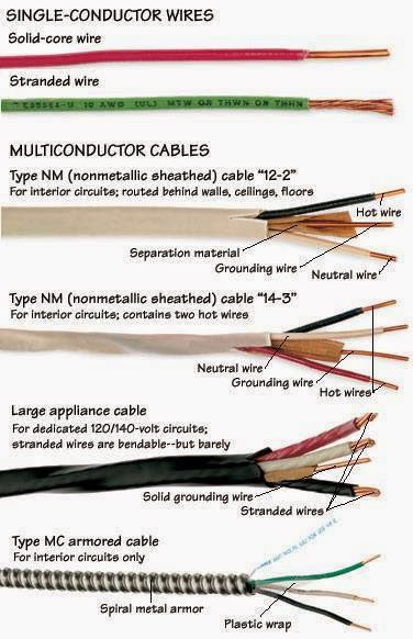 Different types of single-conductor wires (cables) ~ Electrical ...