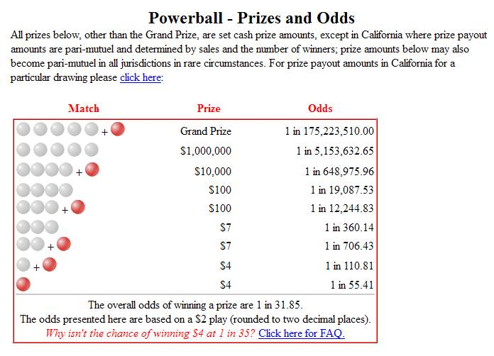 The Real Odds Of Winning The Publishers Clearing House Sweepstakes