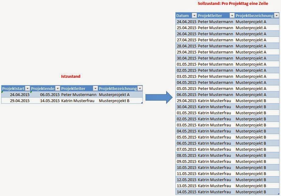 Power-BI UserGroup: Datentransformation mit Power Query - Ein ...