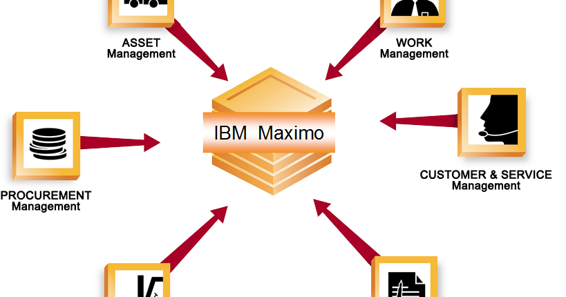 Maximo Quest Maximo An Introduction