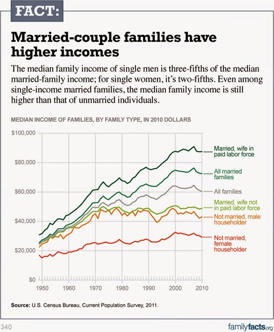 the benefits of marriage to society Consumption and the consumer society the average us resident, in a year, consumes 275 pounds of meat, uses 635 pounds of paper, and uses energy equivalent to 78 metric tons of oil.