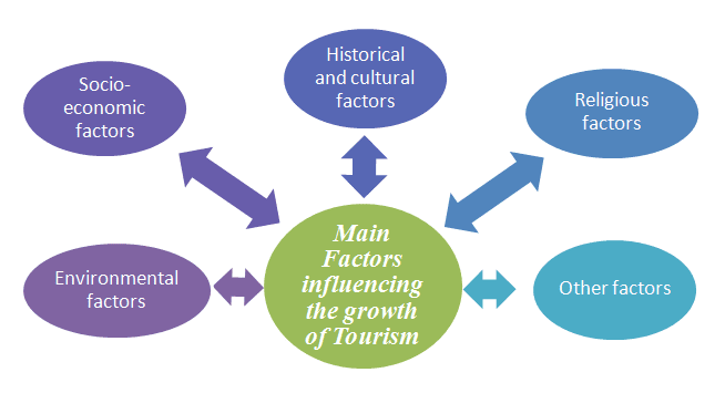 Factors influencing the growth of tourism