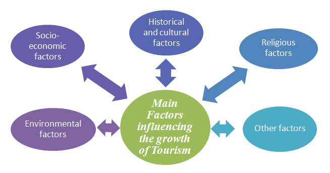 factors affecting travel and tourism demand Political and economic factors affecting tourism demand between countries: a case from bosnia herzegovina and turkey.