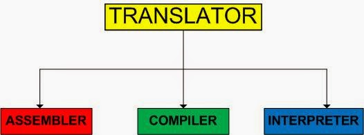 machine code translator