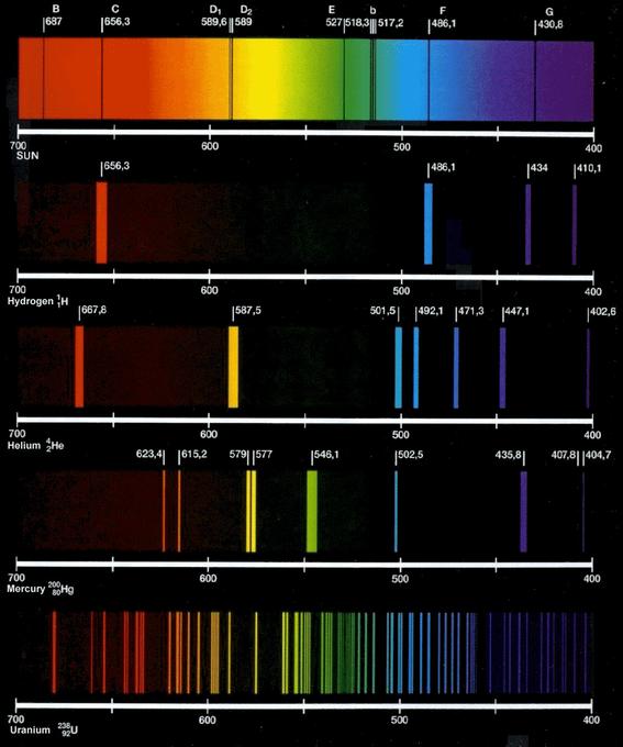 Fluorescent Light Line Spectrum