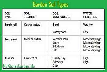 Preparing garden soil for Information about different types of soil