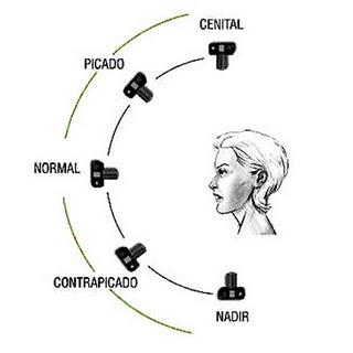 lenguaje audiovisual, planos, Tic
