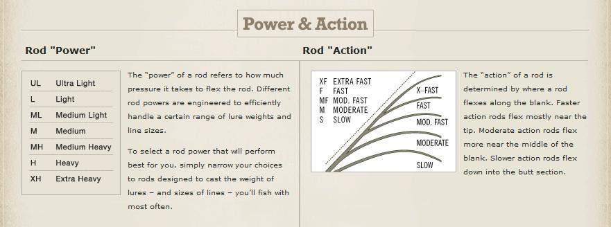 Light Action Fishing Rod – deanlevin.info