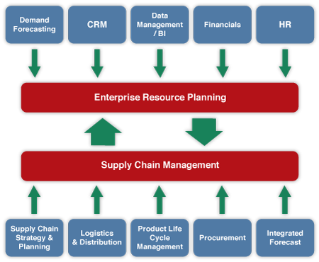 Supply Chain Management: Implementing ERP for Supply Chain Processes