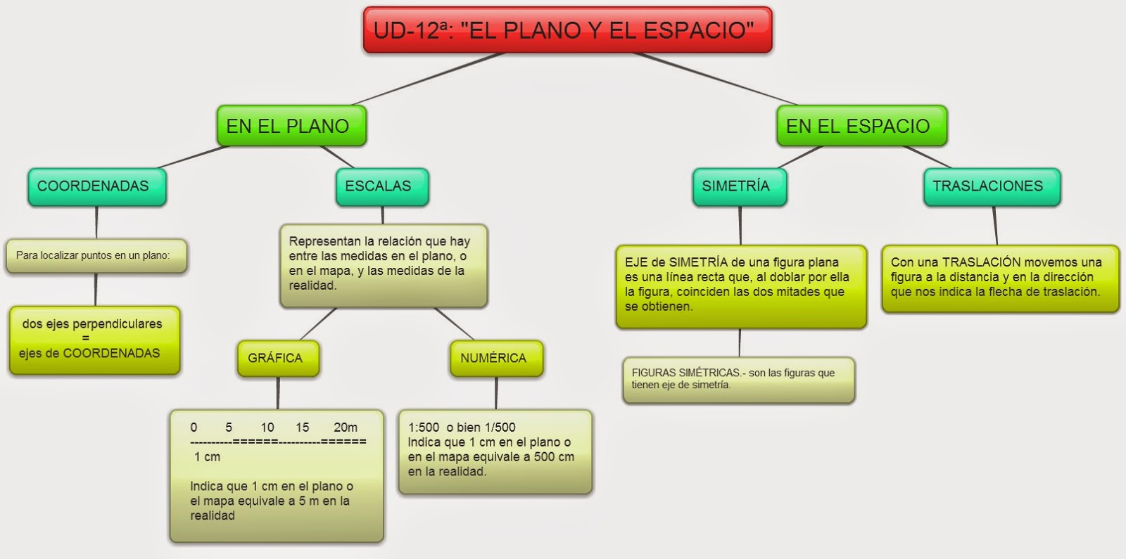 EQUIPO -5ºNIVEL- HERENCIA : MATEMÁTICAS: UD 12ª - \