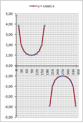 Grafik fungsi y = f(x) = cosec x