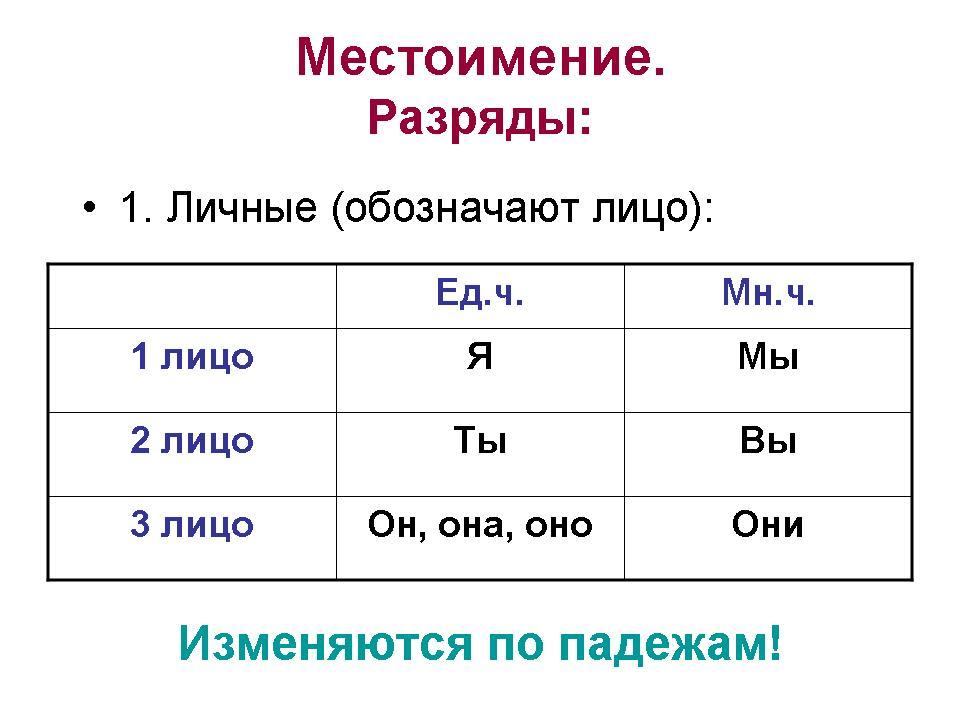 Гдз решебник по русскому 5 класс
