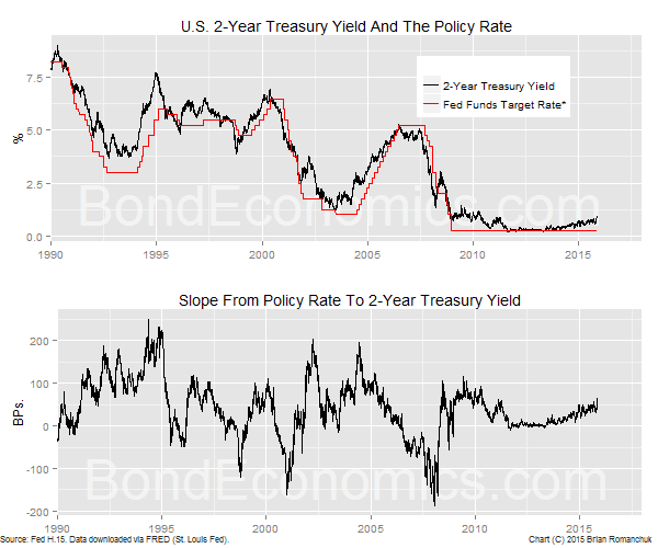Chart: 2-Year Yield And The Fed Funds Rate