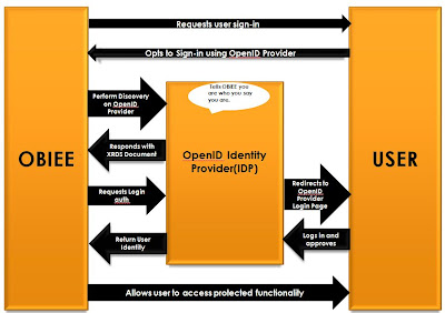 blog4obiee this article will cover how openid based