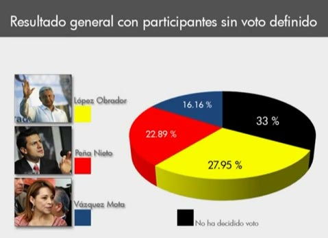 video de elecciones: