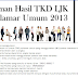 Alamat Website Pengumuman Hasil Tes CPNS 2013