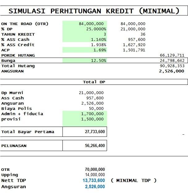 Simulasi Kredit Mobil Bekas Minimal TDP