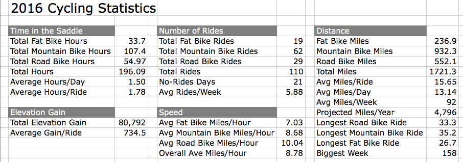 My 2016 Cycling Stats