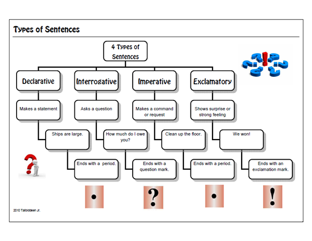 ... sentences when they write there are four different types of sentences
