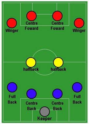 Formasi dan strategi jitu dalam sepak bola modern  Teknik