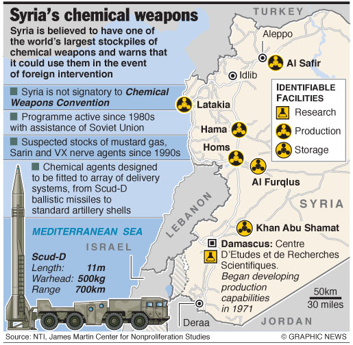 war tard syria will assad go full chemical