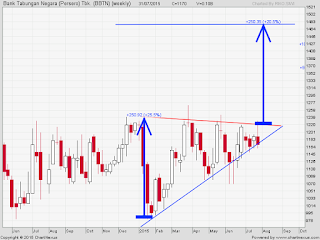 Saham BBTN pattern ascending triangle
