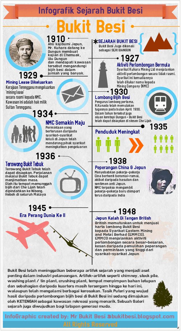 Infografik Sejarah Bukit Besi