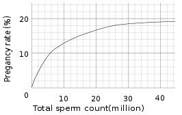 Low sperm count clomid success