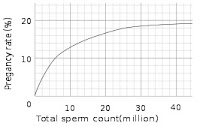 pregnancy success rate with sperm count