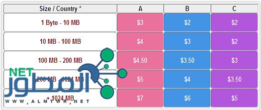 الربح من رفع الملفات : أفضل المواقع والأستراتيجيات 2015