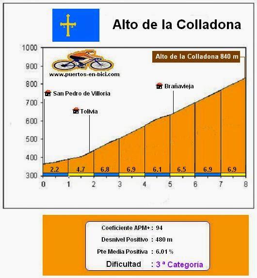 Altimetría Puerto de la Colladona
