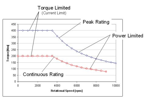 Ac Motor Torque Vs Speed on ac motor current vs frequency