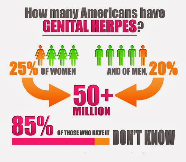 Women with herpes