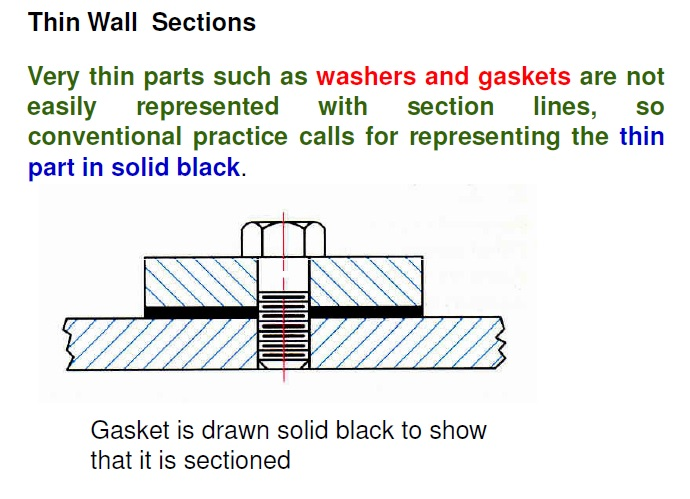 Section Line Practices Ed Zone
