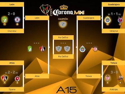 Definidas semifinales Copa MX 2015