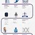 Proyecto Siete Retos, una infografía