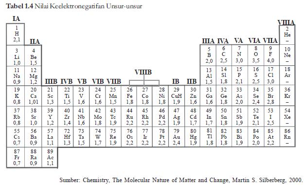 jadi dapat disimpulkan bahwa keelektronegatifan fluorin lebih besar daripada hidrogen konsep keelektronegatifan ini pertama kali diajukan oleh linus - Tabel Periodik Ukuran Besar