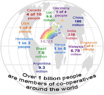 Statistik Gerakan Koperasi di dunia