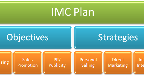 development of an imc plan Nestle marketing plan  nestle has developed strong relationships with farmers and other suppliers with the development of local management teams, r & d and.