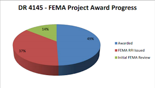 FEMA Project Award Programs for Public Assistance and DR-4145