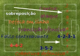 dinâmica do futebol momentos do jogo