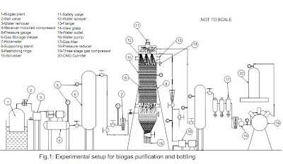 Biogas Purification Using Water on home methane digester
