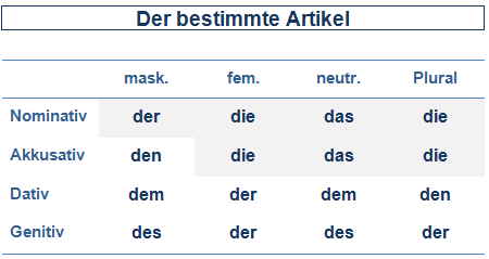 Deklinationstabellen Deutsch